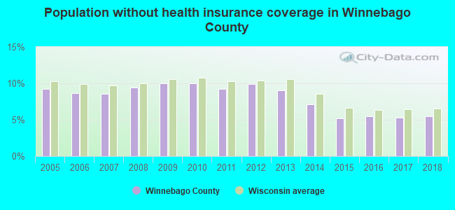 Population without health insurance coverage in Winnebago County