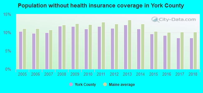 Population without health insurance coverage in York County