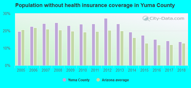 Population without health insurance coverage in Yuma County