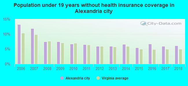 Population under 19 years without health insurance coverage in Alexandria city