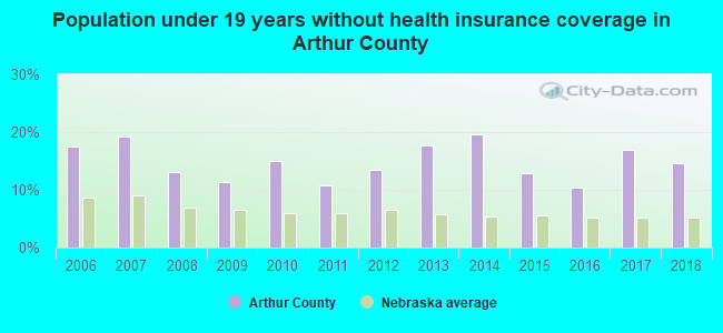 Population under 19 years without health insurance coverage in Arthur County