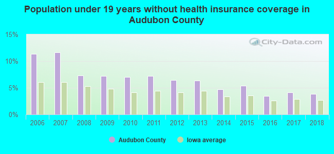 Population under 19 years without health insurance coverage in Audubon County