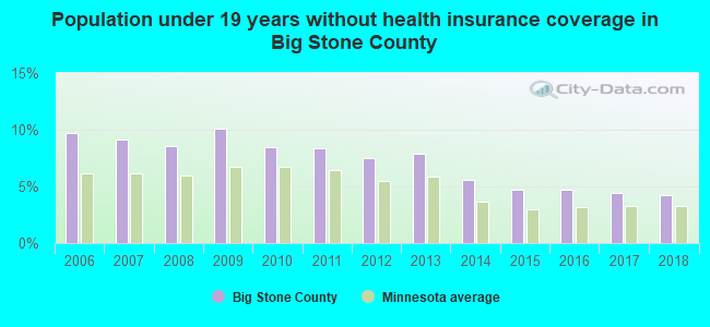 Population under 19 years without health insurance coverage in Big Stone County