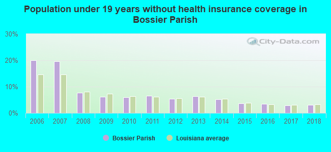 Population under 19 years without health insurance coverage in Bossier Parish