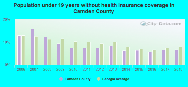 Population under 19 years without health insurance coverage in Camden County