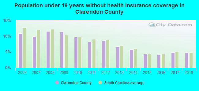 Population under 19 years without health insurance coverage in Clarendon County