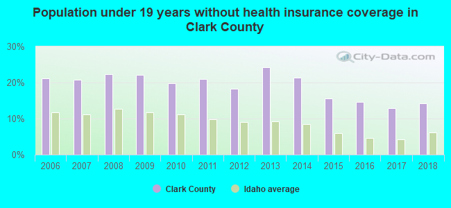 Population under 19 years without health insurance coverage in Clark County