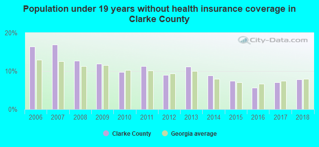 Population under 19 years without health insurance coverage in Clarke County