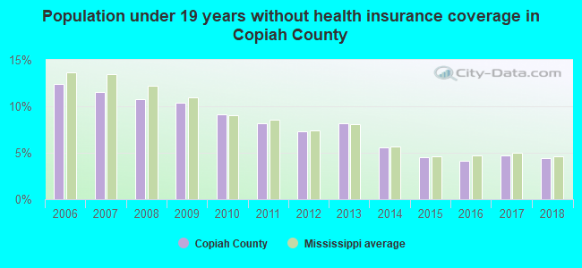 Population under 19 years without health insurance coverage in Copiah County