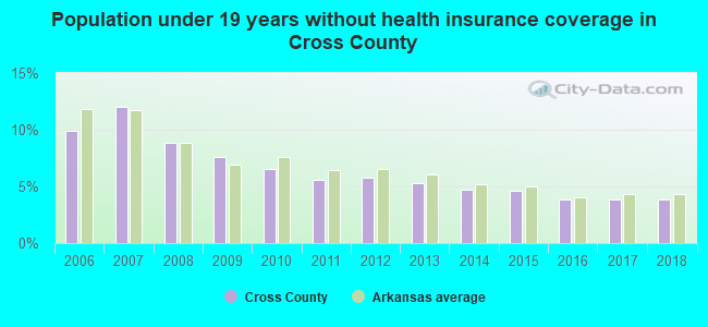 Population under 19 years without health insurance coverage in Cross County