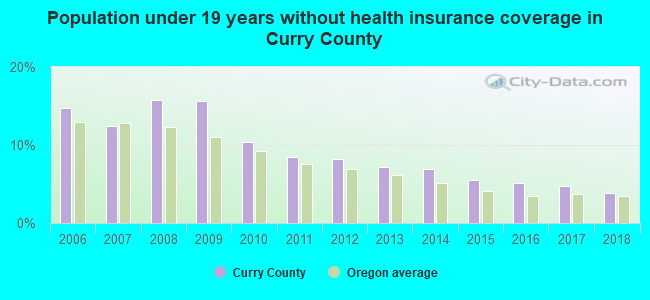 Population under 19 years without health insurance coverage in Curry County