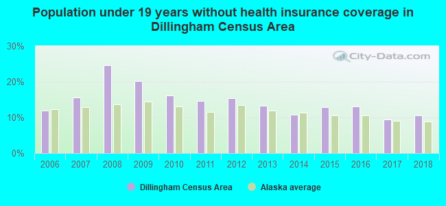 Population under 19 years without health insurance coverage in Dillingham Census Area