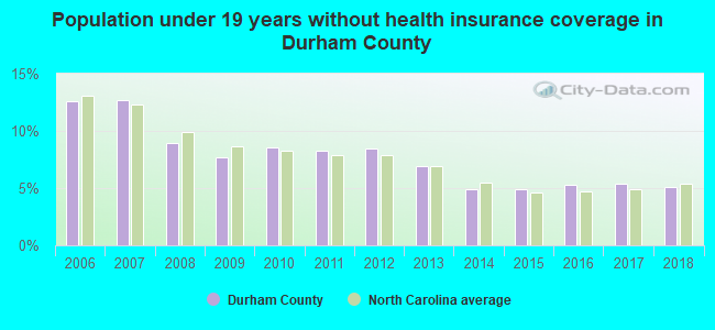 Population under 19 years without health insurance coverage in Durham County