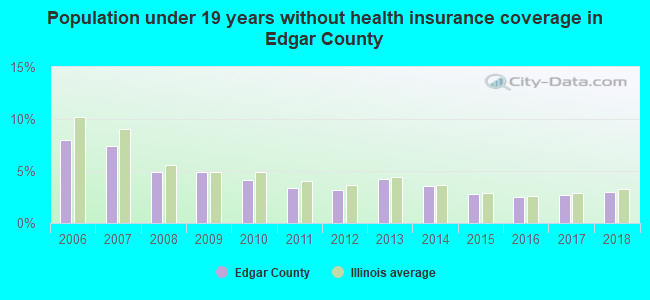 Population under 19 years without health insurance coverage in Edgar County