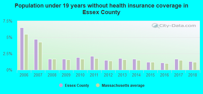 Population under 19 years without health insurance coverage in Essex County