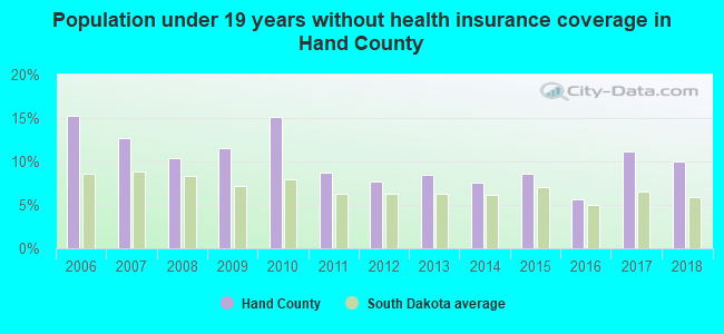 Population under 19 years without health insurance coverage in Hand County