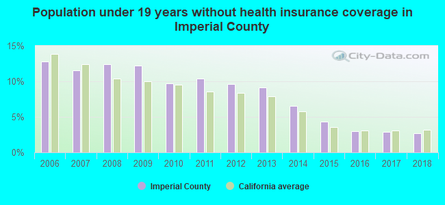Population under 19 years without health insurance coverage in Imperial County