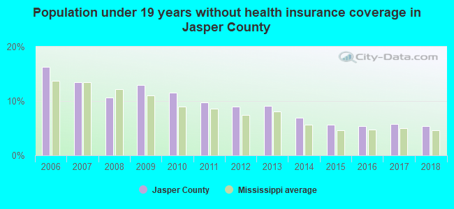 Population under 19 years without health insurance coverage in Jasper County