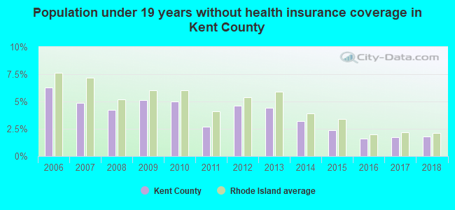 Population under 19 years without health insurance coverage in Kent County
