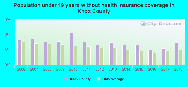Population under 19 years without health insurance coverage in Knox County