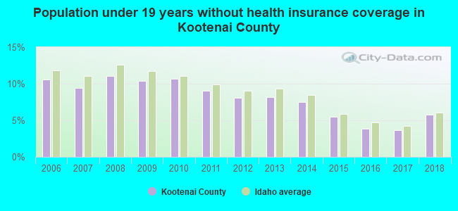 Population under 19 years without health insurance coverage in Kootenai County
