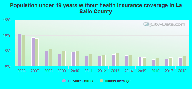 Population under 19 years without health insurance coverage in La Salle County