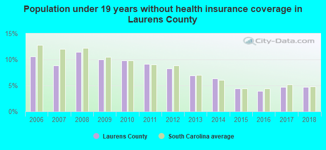 Population under 19 years without health insurance coverage in Laurens County
