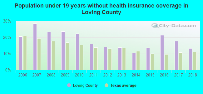 Population under 19 years without health insurance coverage in Loving County