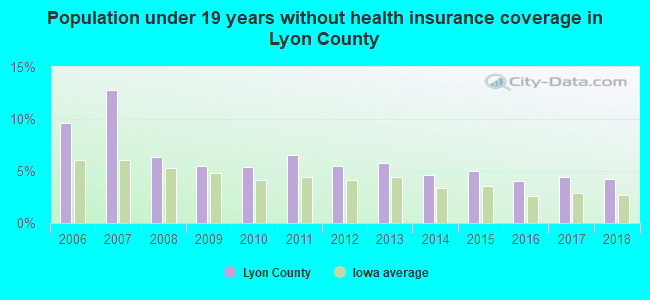 Population under 19 years without health insurance coverage in Lyon County