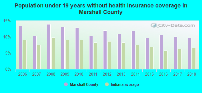 Population under 19 years without health insurance coverage in Marshall County