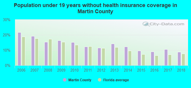 Population under 19 years without health insurance coverage in Martin County