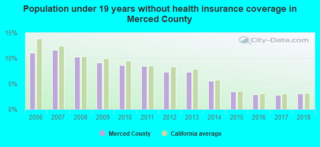 Population under 19 years without health insurance coverage in Merced County