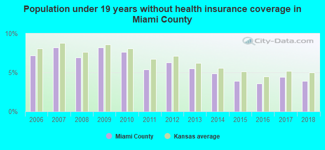 Population under 19 years without health insurance coverage in Miami County