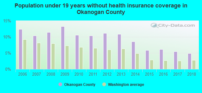 Population under 19 years without health insurance coverage in Okanogan County