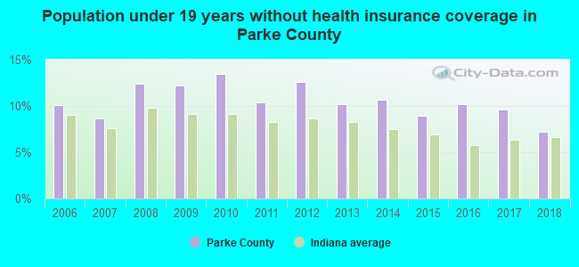 Population under 19 years without health insurance coverage in Parke County