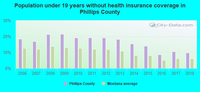 Population under 19 years without health insurance coverage in Phillips County