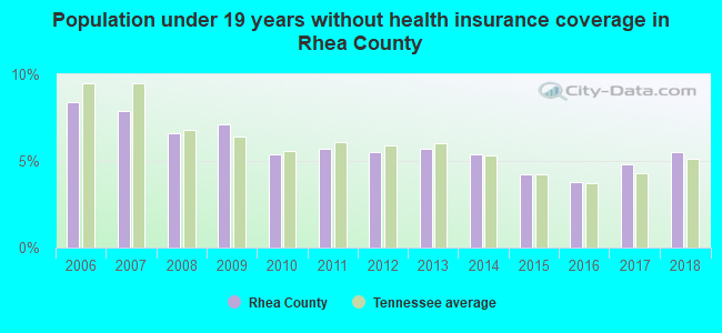 Population under 19 years without health insurance coverage in Rhea County