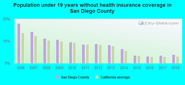 Population under 19 years without health insurance coverage in San Diego County