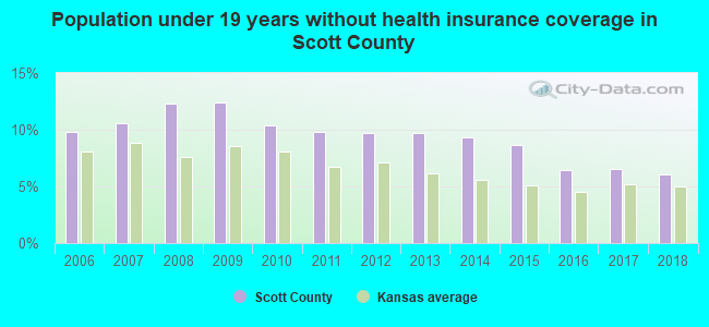 Population under 19 years without health insurance coverage in Scott County