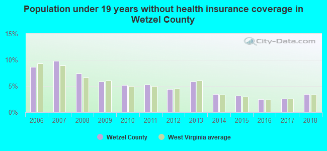 Population under 19 years without health insurance coverage in Wetzel County
