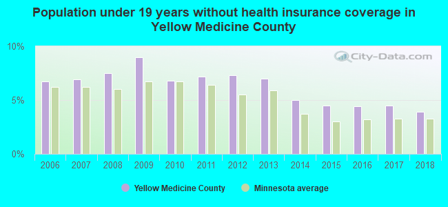 Population under 19 years without health insurance coverage in Yellow Medicine County