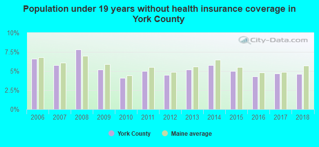 Population under 19 years without health insurance coverage in York County