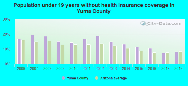 Population under 19 years without health insurance coverage in Yuma County