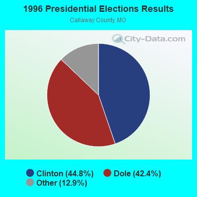 Kingdom City, Missouri (MO 65262) profile: population, maps