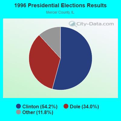 New Boston, Illinois (IL 61272) profile: population, maps