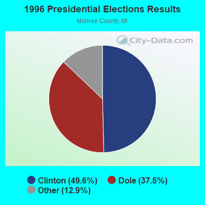 Monroe, Michigan (MI 48161) profile: population, maps, real