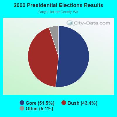 Aberdeen, Washington (WA) profile: population, maps, real