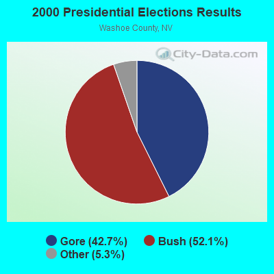 2000 Presidential Elections Results