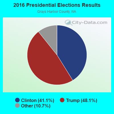 Montesano, Washington (WA 98563) profile: population, maps