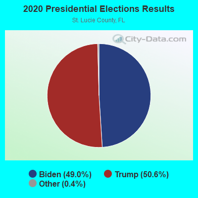 2020 Presidential Elections Results